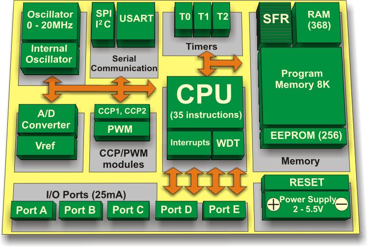 cấu hình của vi điều khiển pic