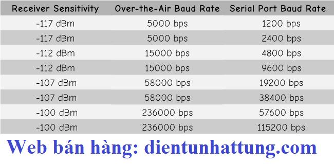 rf-uart-433Mhz-hc-12-thu-phat-du-lieu
